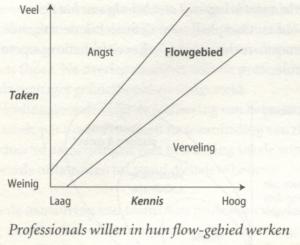 flow gebied
