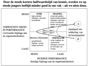 ontwikkeling kenniswerker